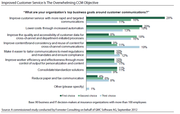 Improving customer service is the overwhelming CCM objective