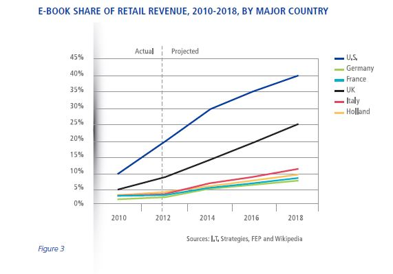 ebook Share of Retail Revenue, 2010-2018, by Major Country