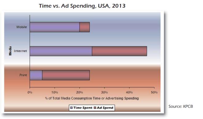 Tijd die wordt besteed aan diverse media vs. advertentiekosten