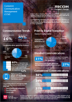 Ricoh Infographic - Customer Communication Management