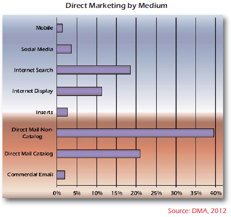 Despite the rapid growth of electronic forms of advertising, print media accounts for about two-thirds of direct marketing expenditures in the U.S.
