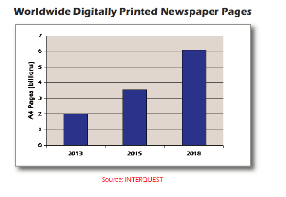 Despite the decline in circulation, digitally printed pages are growing rapidly