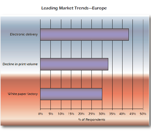 Leading Market Trends - Europe