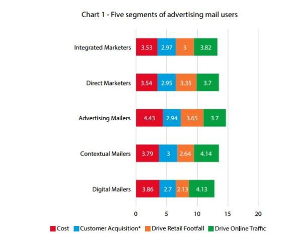 DMA research Five Segments of advertising mail