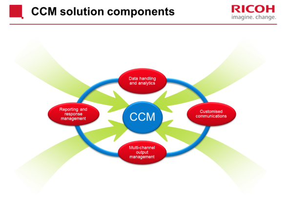 Components of Ricoh's CCM platform
