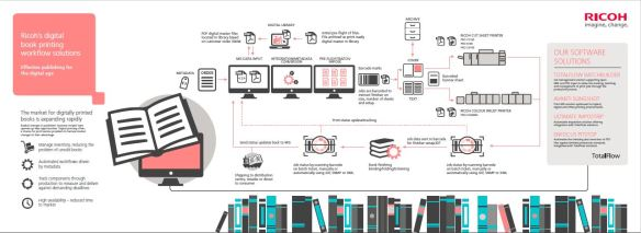 Digital Book Printing Workflow